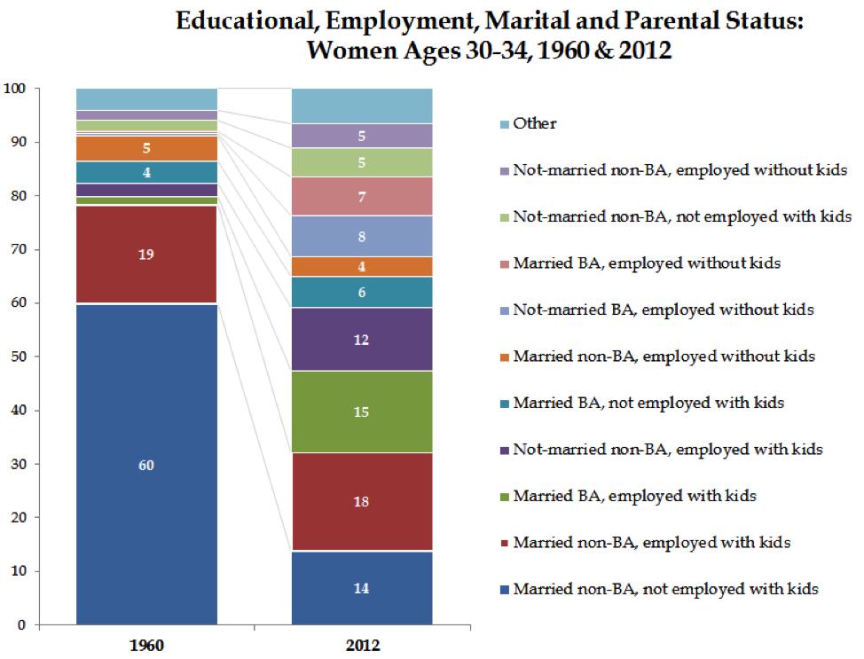 Educational, Employment, Marital, and Parental Status - Women 30-34 (2)