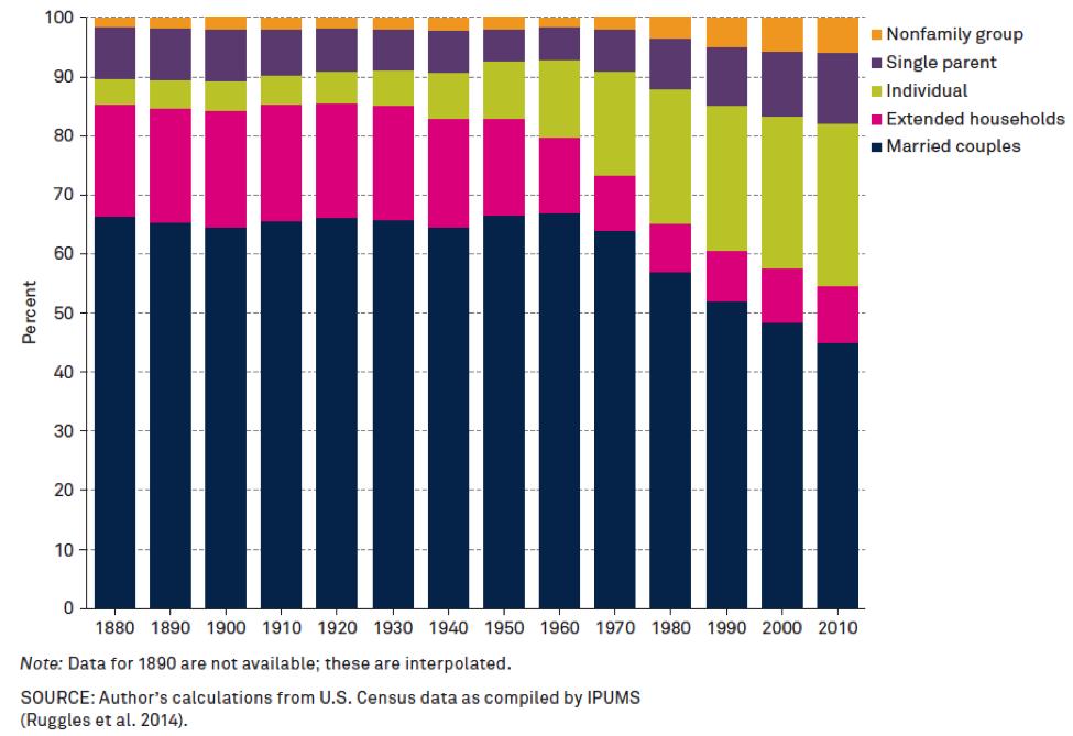 Household types 1880-2010