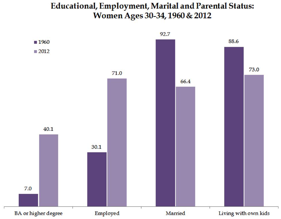 Educational, Employment, Marital, and Parental Status - Women 30-34