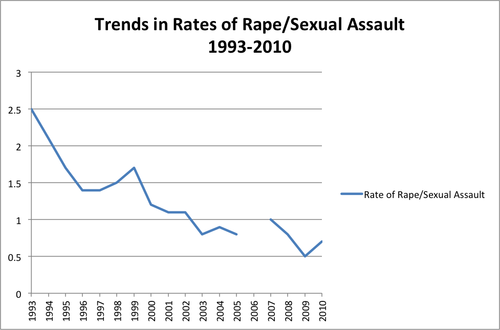 trends in rates of rape and sexual assault