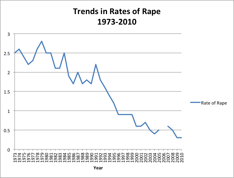 trends in rates of rape